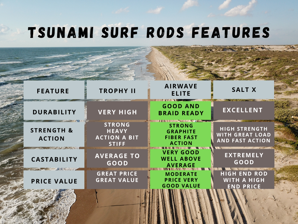 Tsunamis surf rod features