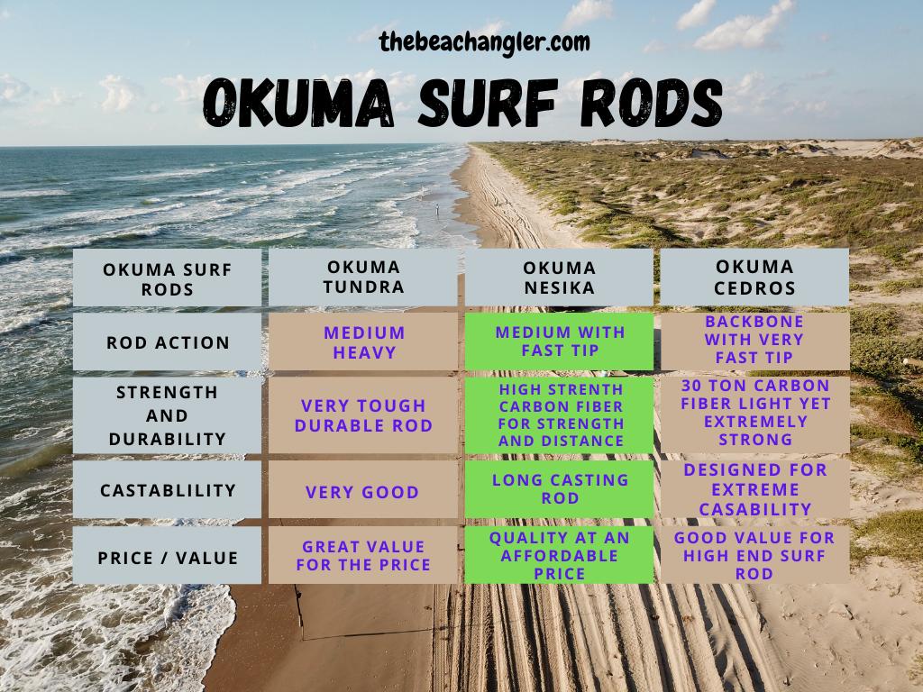 okuma surf rods comparison chart