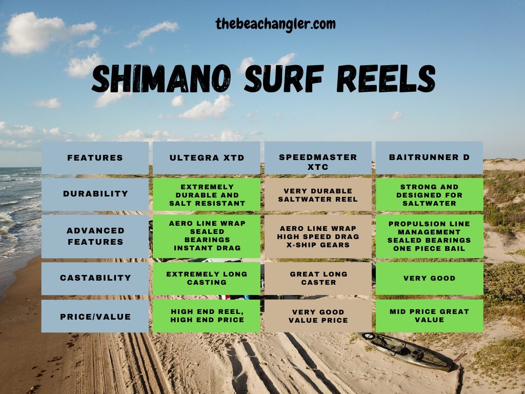 shimano surf reels comparison chart