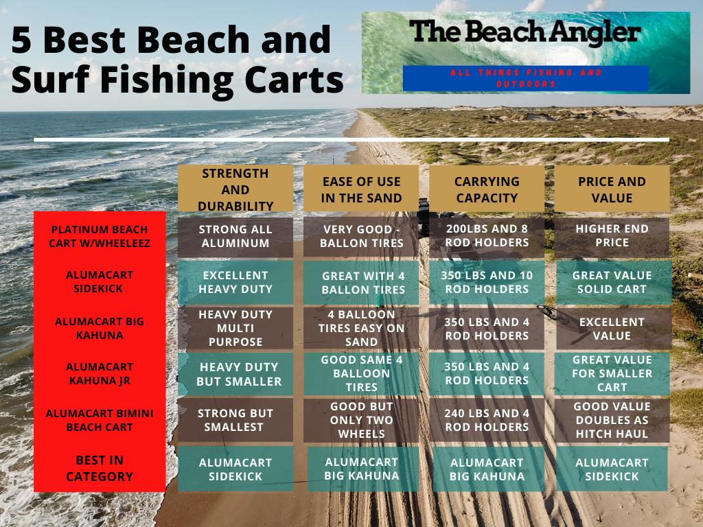 5 BEST BEACH CARTS COMPARISON CHART