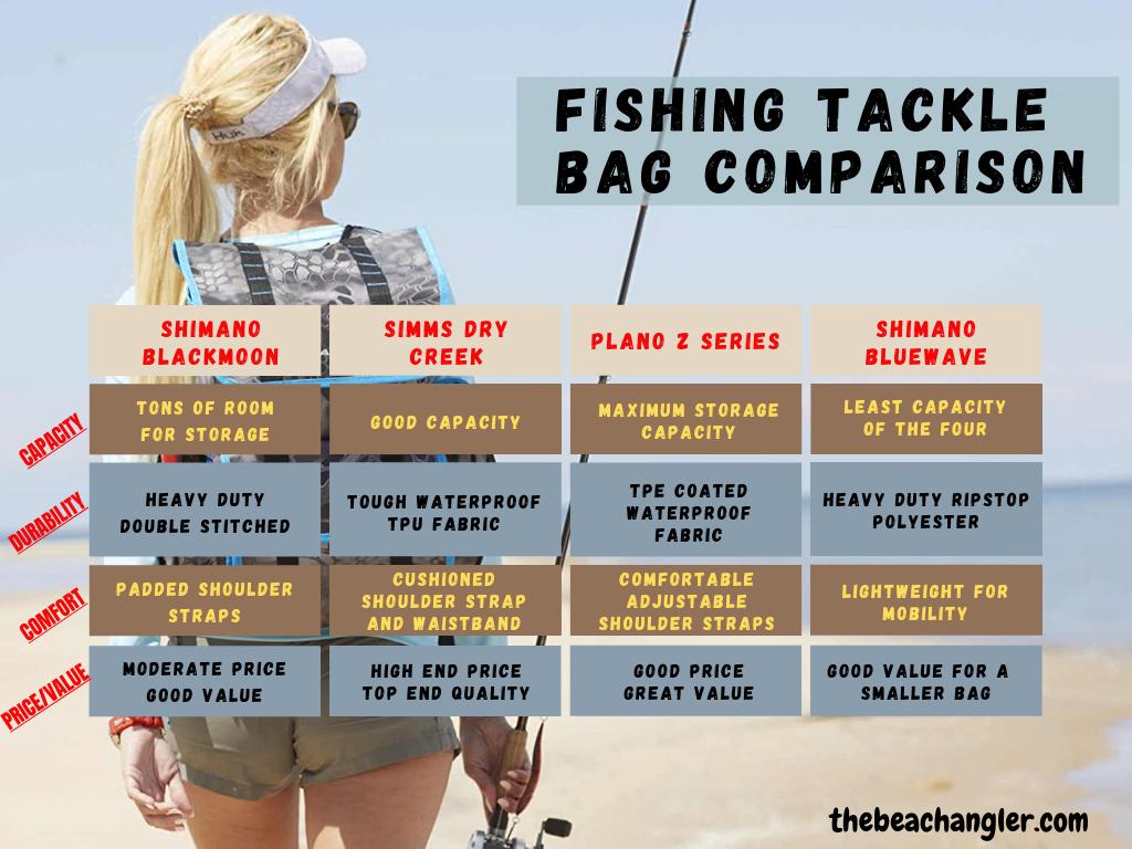surf tackle bags comparison chart