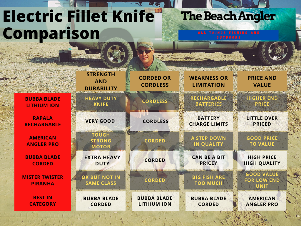 Electric Fillet Knife comparison chart