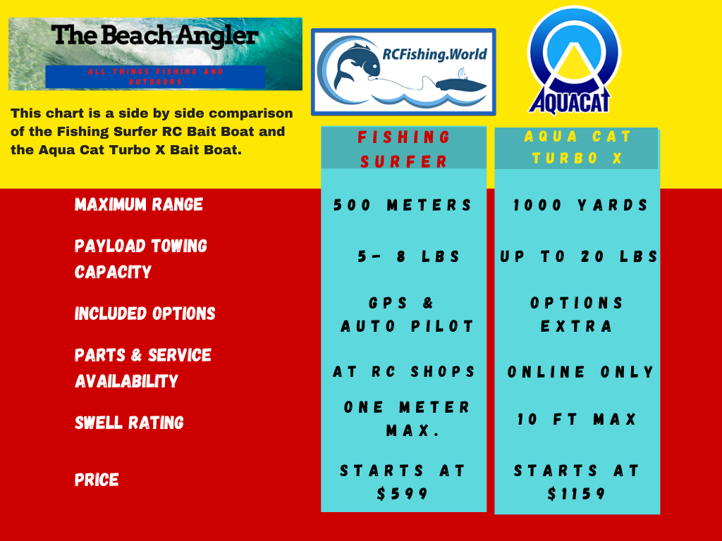 Comparison chart for the Fishing Surfer RC bait boat and the Aqua Cat Turbo X bait boat