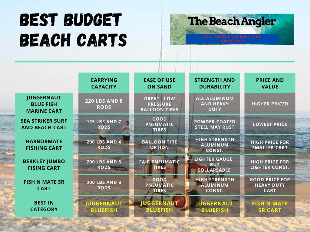 budget friendly beach cart comparison chart