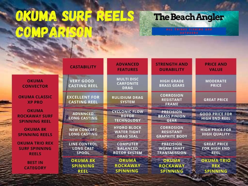 Okuma Surf Reels comparison chart
